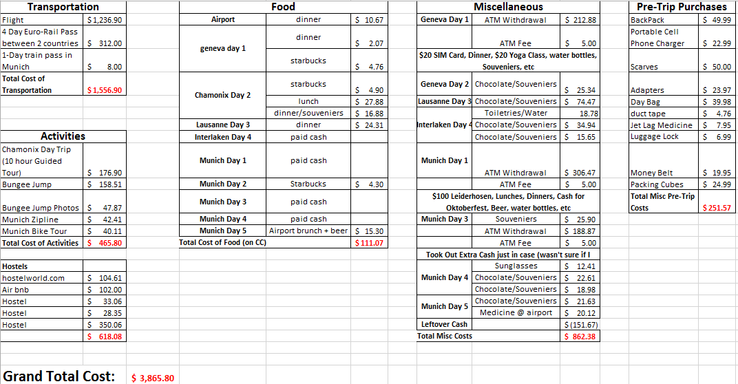 10-Day Trip to Europe: Cost Breakdown