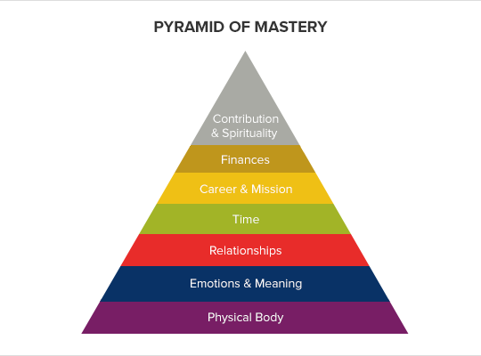 pyramid of mastery tony robbins
